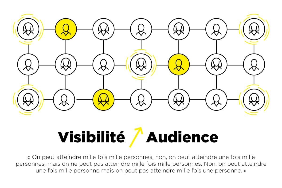 Augmentation de la visibilité et de l'audience